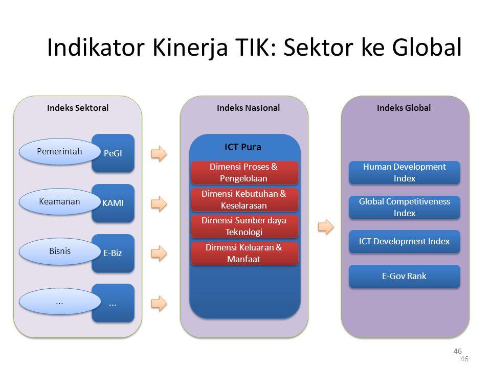 46 Indikator Kinerja TIK: Sektor ke Global 46 PeGI Pemerintah KAMI Keamanan E-Biz Bisnis Indeks Sektoral...