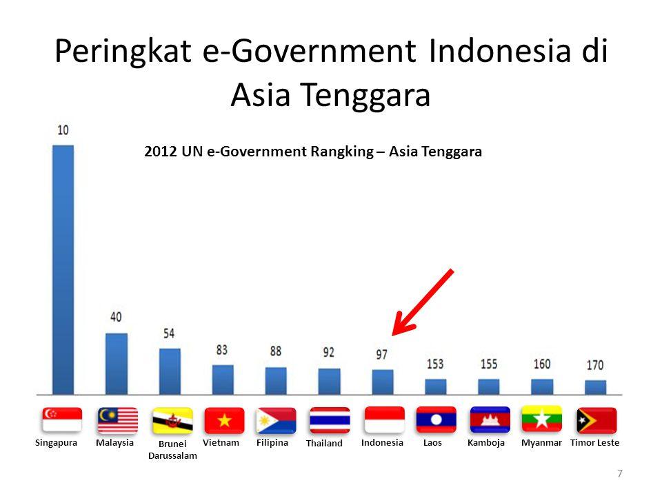 77 Peringkat e-Government Indonesia di Asia Tenggara SingapuraMalaysia Thailand Indonesia Brunei Darussalam VietnamFilipinaLaosKambojaMyanmarTimor Leste 2012 UN e-Government Rangking – Asia Tenggara