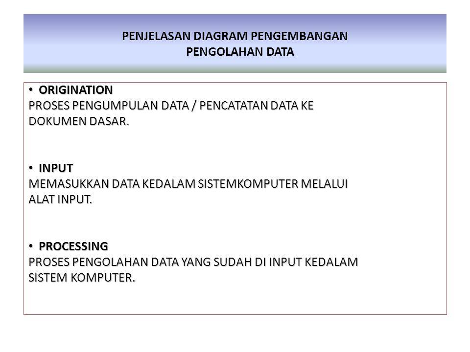 PENJELASAN DIAGRAM PENGEMBANGAN PENGOLAHAN DATA • ORIGINATION PROSES PENGUMPULAN DATA / PENCATATAN DATA KE DOKUMEN DASAR. • INPUT MEMASUKKAN DATA KEDA