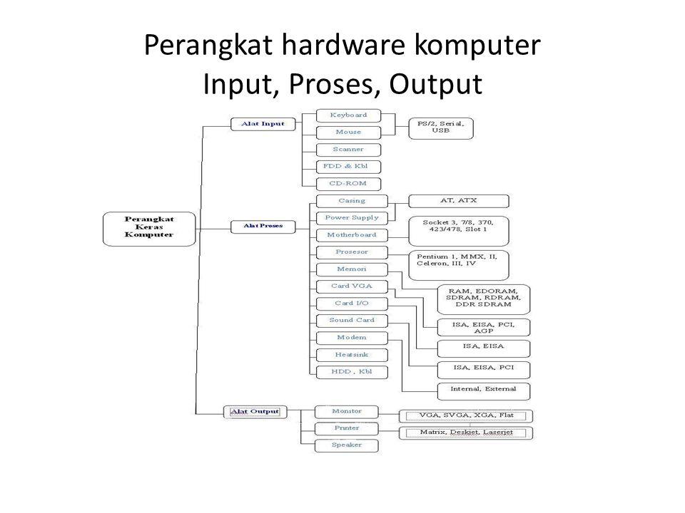 Perangkat Keras Komputer (Hardware) • Komponen Hardware – Central Processing Unit(CPU) – Media Penyimpanan atau Memory – Input Device (Peralatan Input) – Output Device (Peralatan Output) – Communication Device (Peralatan Komunikasi)