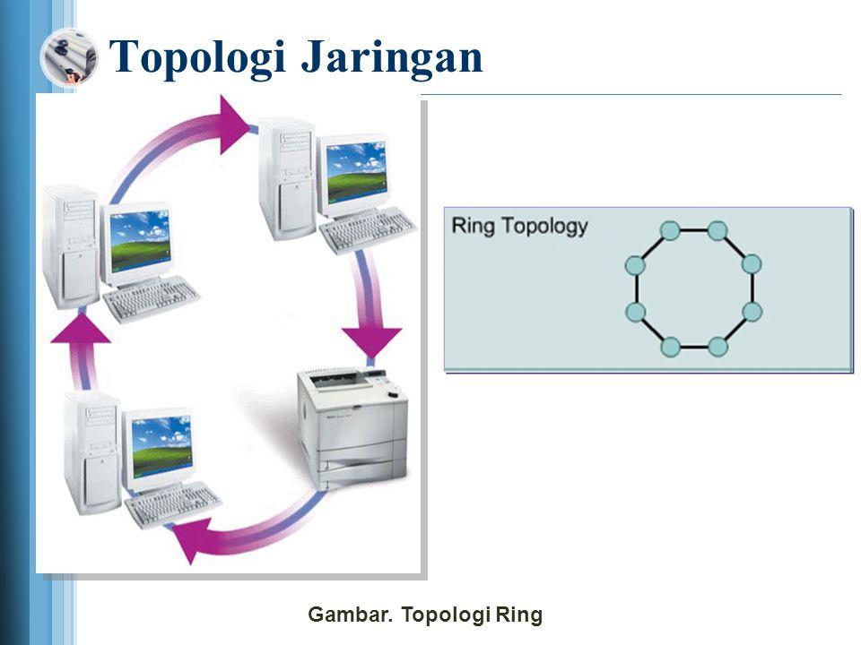 Topologi Jaringan Gambar. Topologi Ring