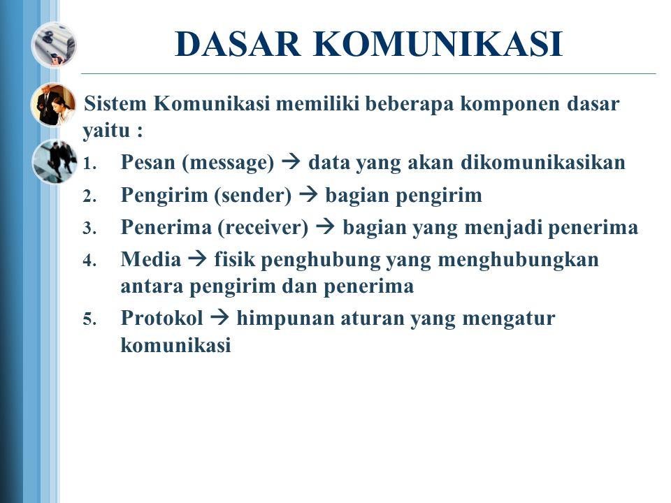 DASAR KOMUNIKASI Sistem Komunikasi memiliki beberapa komponen dasar yaitu :  Pesan (message)  data yang akan dikomunikasikan  Pengirim (sender)  bagian pengirim  Penerima (receiver)  bagian yang menjadi penerima  Media  fisik penghubung yang menghubungkan antara pengirim dan penerima  Protokol  himpunan aturan yang mengatur komunikasi