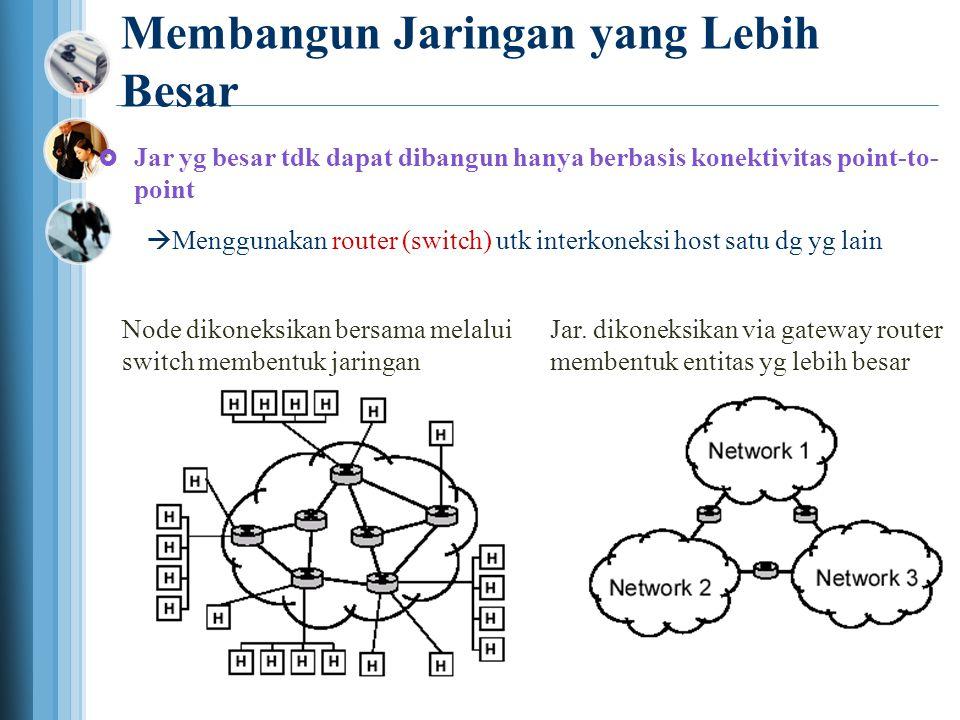 Membangun Jaringan yang Lebih Besar  Jar yg besar tdk dapat dibangun hanya berbasis konektivitas point-to- point  Menggunakan router (switch) utk interkoneksi host satu dg yg lain Node dikoneksikan bersama melalui switch membentuk jaringan Jar.