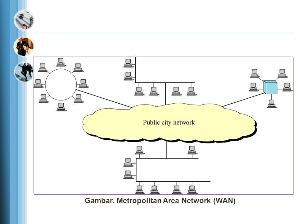 Gambar. Metropolitan Area Network (WAN)