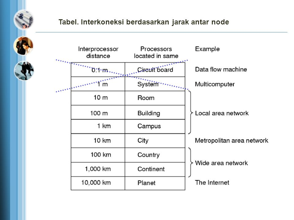 Tabel. Interkoneksi berdasarkan jarak antar node