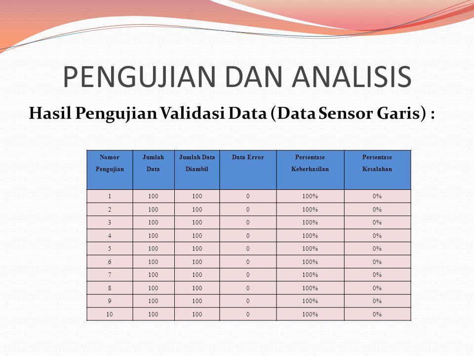 PENGUJIAN DAN ANALISIS Hasil Pengujian Validasi Data (Data Sensor Garis) : Nomor Pengujian Jumlah Data Jumlah Data Diambil Data Error Persentase Keberhasilan Persentase Kesalahan 1100 0100%0% 2100 0100%0% 3100 0100%0% 4100 0100%0% 5100 0100%0% 6100 0100%0% 7100 0100%0% 8100 0100%0% 9100 0100%0% 10100 0100%0%