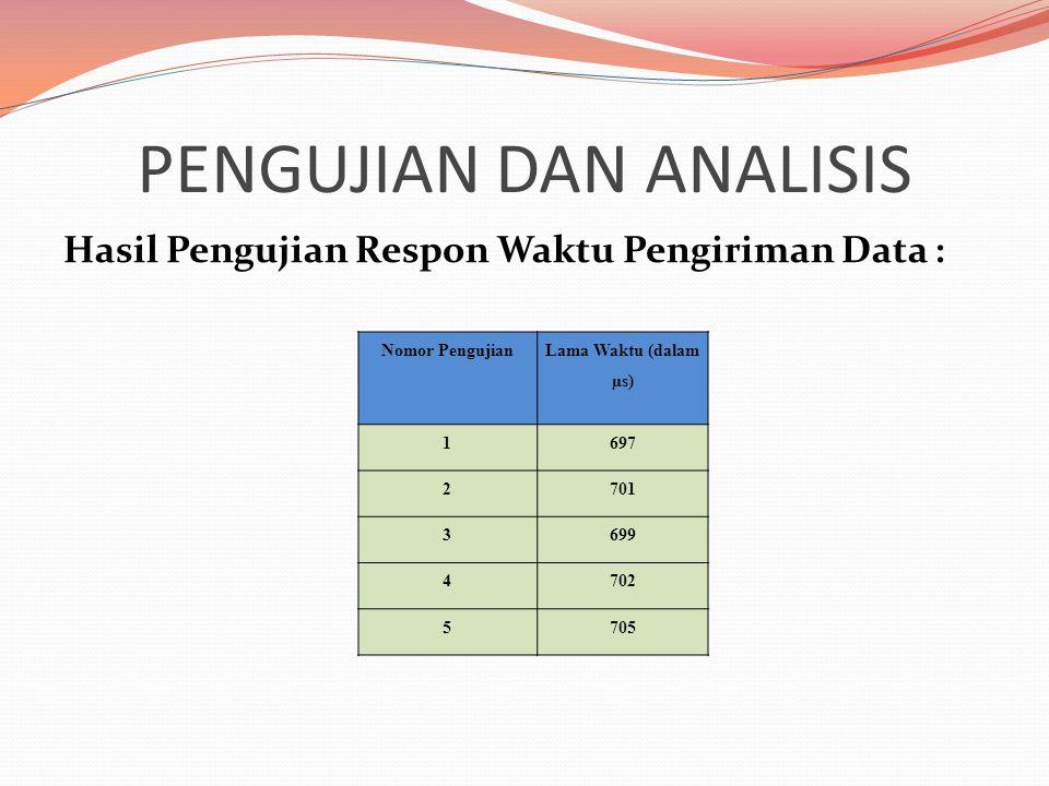 PENGUJIAN DAN ANALISIS Hasil Pengujian Respon Waktu Pengiriman Data : Nomor Pengujian Lama Waktu (dalam µs) 1697 2701 3699 4702 5705