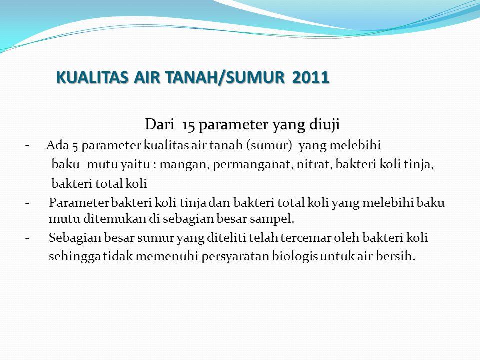 KUALITAS AIR TANAH/SUMUR 2011 Dari 15 parameter yang diuji - Ada 5 parameter kualitas air tanah (sumur) yang melebihi baku mutu yaitu : mangan, perman