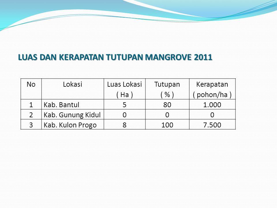 LUAS DAN KERAPATAN TUTUPAN MANGROVE 2011 LUAS DAN KERAPATAN TUTUPAN MANGROVE 2011 NoLokasi Luas Lokasi ( Ha ) Tutupan ( % ) Kerapatan ( pohon/ha ) 1Kab.