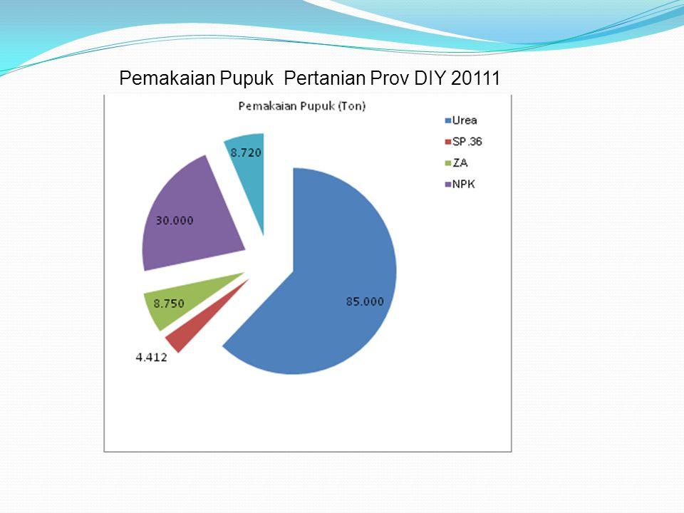 Pemakaian Pupuk Pertanian Prov DIY 20111