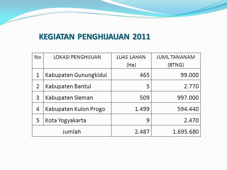 KEGIATAN PENGHIJAUAN 2011 KEGIATAN PENGHIJAUAN 2011 NoLOKASI PENGHIJUAN LUAS LAHAN (Ha) JUML TANANAM (BTNG) 1Kabupaten Gunungkidul46599.000 2Kabupaten Bantul52.770 3Kabupaten Sleman509997.000 4Kabupaten Kulon Progo1.499594.440 5Kota Yogyakarta92.470 Jumlah2.4871.695.680