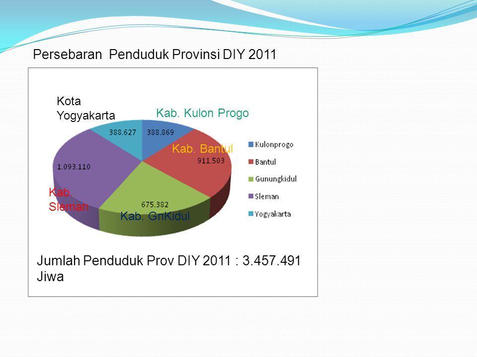 Jumlah Penduduk Prov DIY 2011 : 3.457.491 Jiwa Kota Yogyakarta Kab. GnKidul Kab. Bantul Kab. Sleman Kab. Kulon Progo Persebaran Penduduk Provinsi DIY