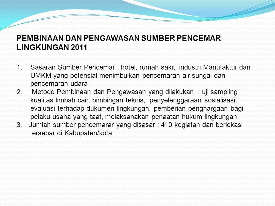PEMBINAAN DAN PENGAWASAN SUMBER PENCEMAR LINGKUNGAN 2011 1.Sasaran Sumber Pencemar : hotel, rumah sakit, industri Manufaktur dan UMKM yang potensial m