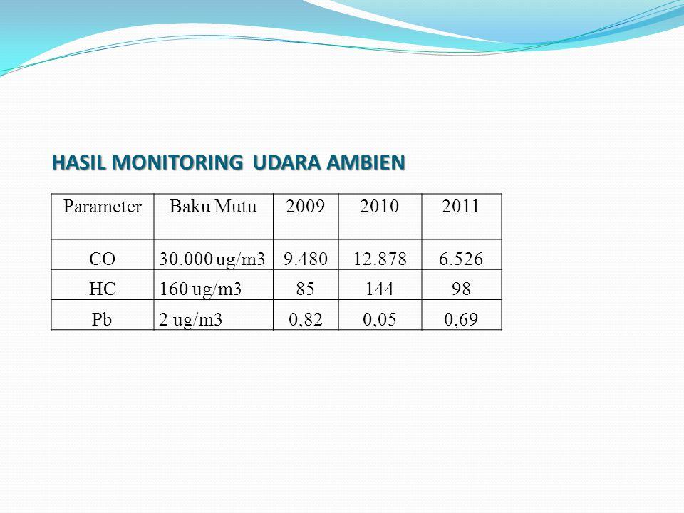 HASIL MONITORING UDARA AMBIEN ParameterBaku Mutu200920102011 CO30.000 ug/m39.48012.8786.526 HC160 ug/m38514498 Pb2 ug/m30,820,050,69