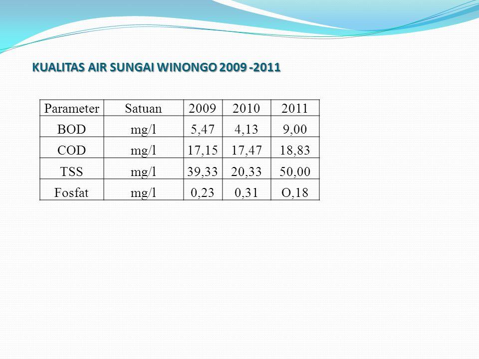 KUALITAS AIR SUNGAI WINONGO 2009 -2011 ParameterSatuan200920102011 BODmg/l5,474,139,00 CODmg/l17,1517,4718,83 TSSmg/l39,3320,3350,00 Fosfatmg/l0,230,31O,18