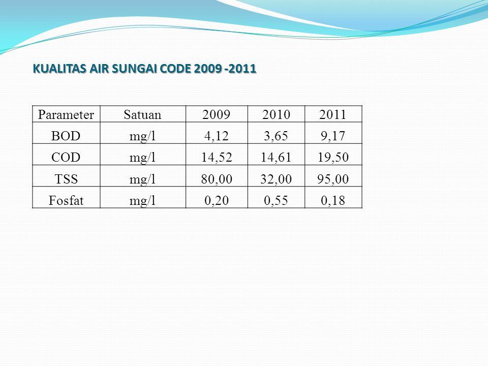 KUALITAS AIR SUNGAI CODE 2009 -2011 ParameterSatuan200920102011 BODmg/l4,123,659,17 CODmg/l14,5214,6119,50 TSSmg/l80,0032,0095,00 Fosfatmg/l0,200,550,18