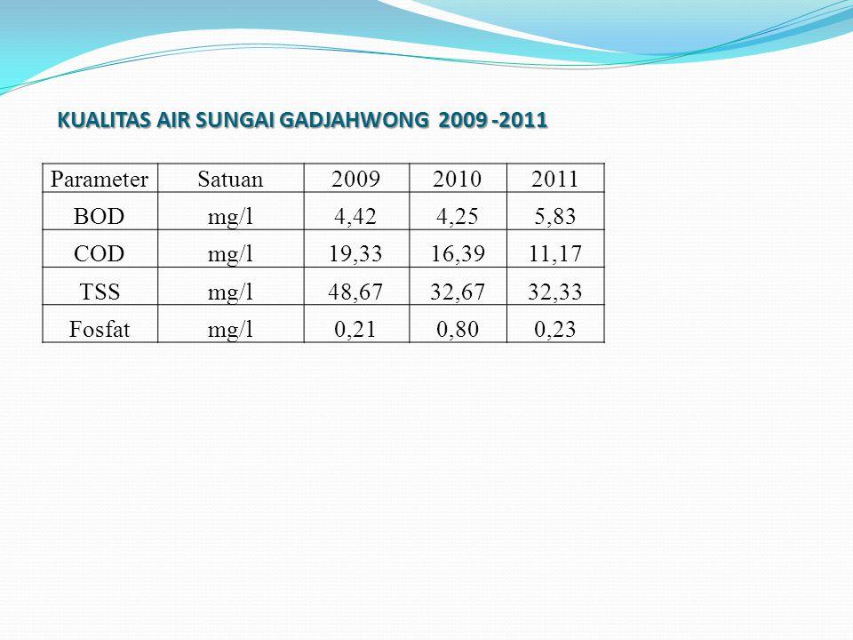 KUALITAS AIR SUNGAI GADJAHWONG 2009 -2011 ParameterSatuan200920102011 BODmg/l4,424,255,83 CODmg/l19,3316,3911,17 TSSmg/l48,6732,6732,33 Fosfatmg/l0,210,800,23