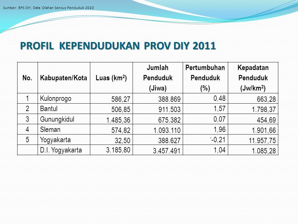PROFIL KEPENDUDUKAN PROV DIY 2011 No.Kabupaten/KotaLuas (km 2 ) Jumlah Penduduk (Jiwa) Pertumbuhan Penduduk (%) Kepadatan Penduduk (Jw/km 2 ) 1Kulonprogo 586,27388.869 0,48 663,28 2Bantul 506,85911.503 1,57 1.798,37 3Gunungkidul 1.485,36675.382 0,07 454,69 4Sleman 574,821.093.110 1,96 1.901,66 5Yogyakarta 32,50388.627 '-0,21 11.957,75 D.I.