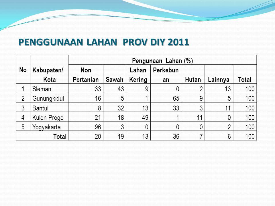 PENGGUNAAN LAHAN PROV DIY 2011 No Kabupaten/ Kota Pengunaan Lahan (%) Non PertanianSawah Lahan Kering Perkebun anHutanLainnyaTotal 1Sleman334390213100