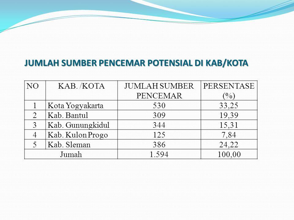 JUMLAH SUMBER PENCEMAR POTENSIAL DI KAB/KOTA NOKAB. /KOTAJUMLAH SUMBER PENCEMAR PERSENTASE (%) 1Kota Yogyakarta53033,25 2Kab. Bantul30919,39 3Kab. Gun