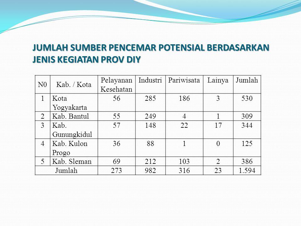 Jumlah Kegiatan Usaha/Industri - Tahun 2011 Jumlah usaha industri kecil dan menengah di Provinsi sebanyak 80.056 unit sedangkan Tahun 2010 jumlah usaha sebanyak 78.122 unit.