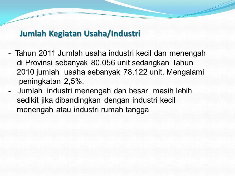 Jumlah Kegiatan Usaha/Industri - Tahun 2011 Jumlah usaha industri kecil dan menengah di Provinsi sebanyak 80.056 unit sedangkan Tahun 2010 jumlah usah