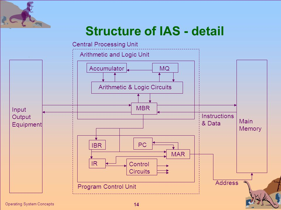 14 Operating System Concepts Structure of IAS - detail Main Memory Arithmetic and Logic Unit Program Control Unit Input Output Equipment MBR Arithmeti