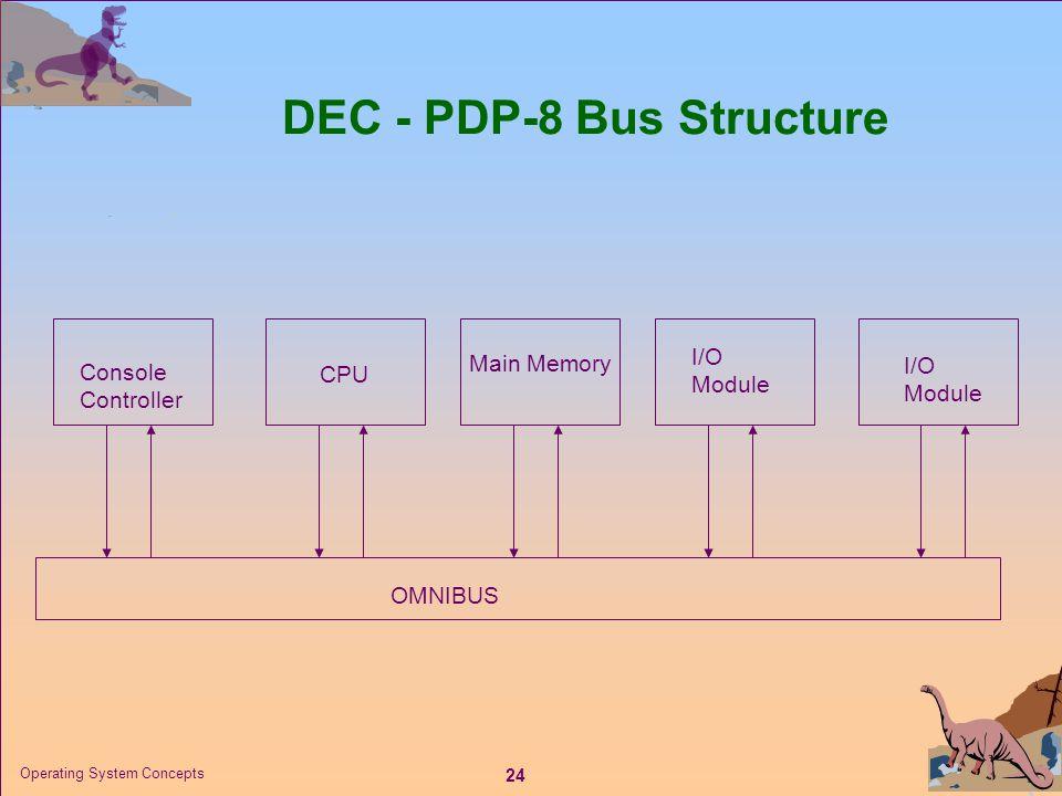 24 Operating System Concepts DEC - PDP-8 Bus Structure OMNIBUS Console Controller CPU Main Memory I/O Module I/O Module