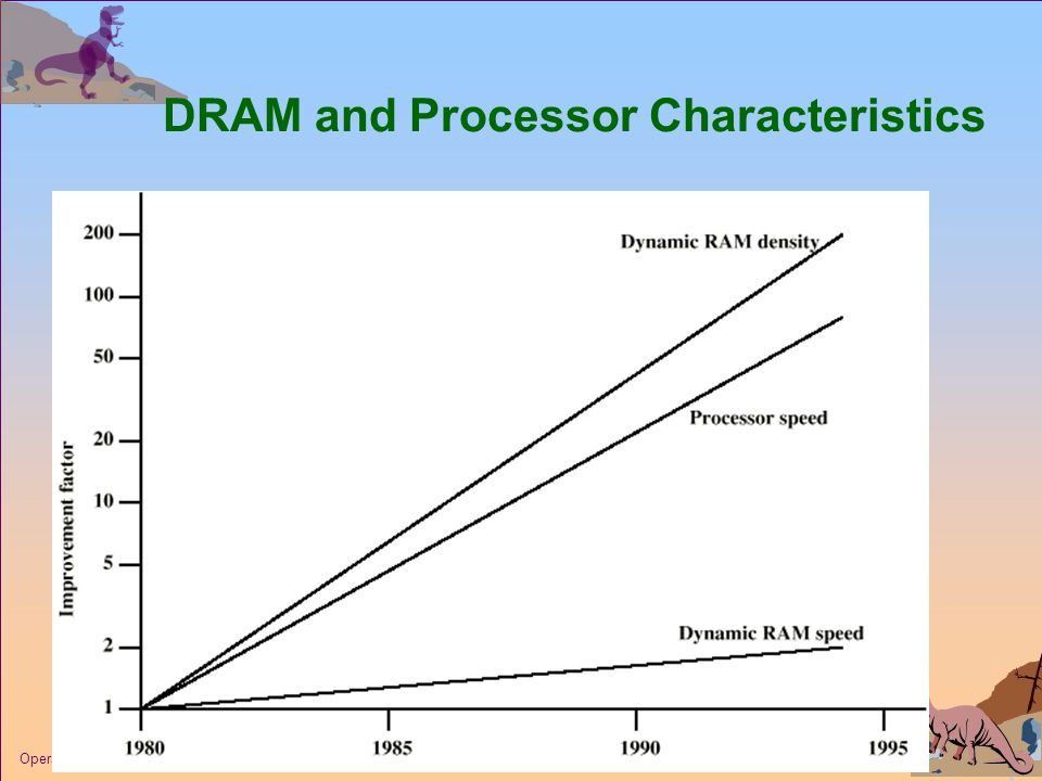 27 Operating System Concepts DRAM and Processor Characteristics