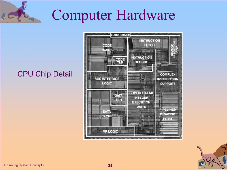34 Operating System Concepts CPU Chip Detail Computer Hardware