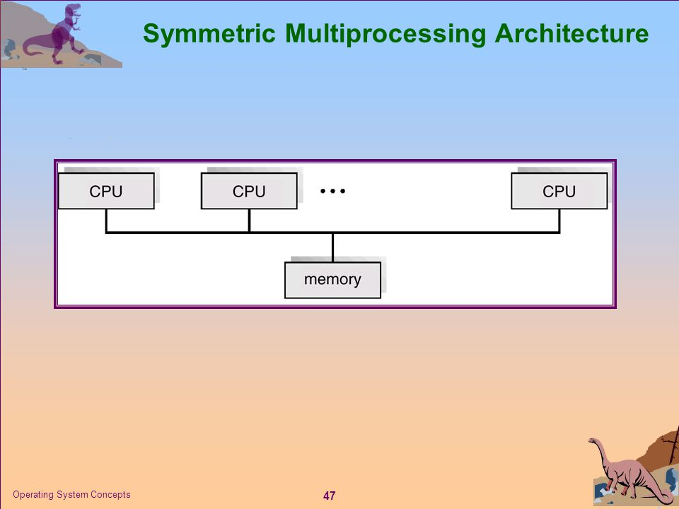 47 Operating System Concepts Symmetric Multiprocessing Architecture