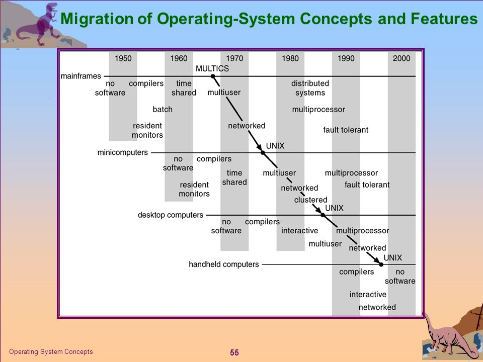 55 Operating System Concepts Migration of Operating-System Concepts and Features