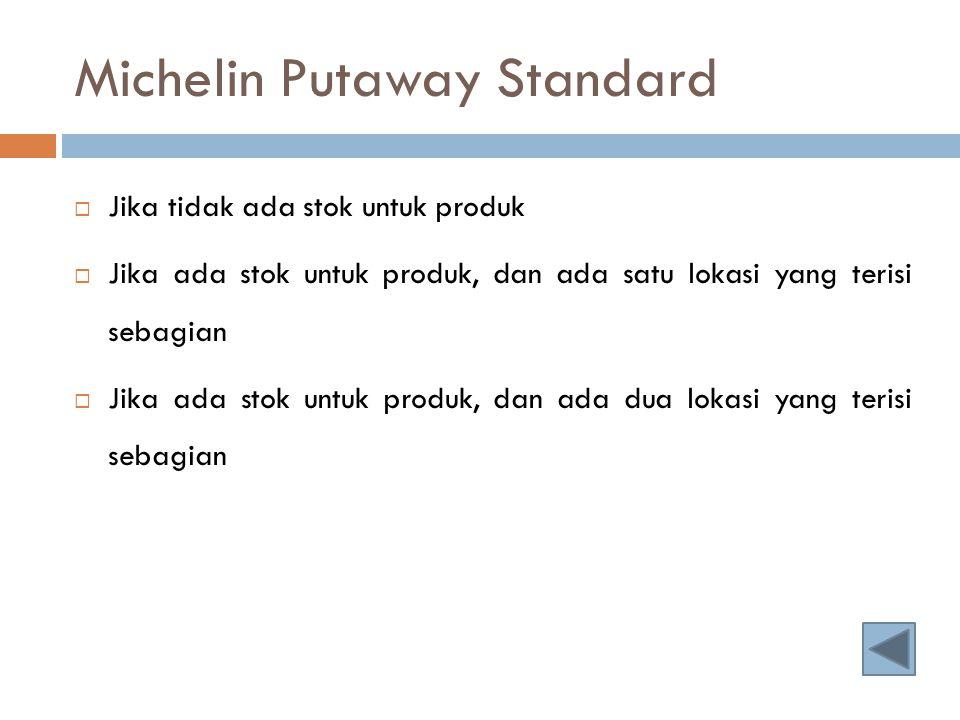 Michelin Putaway Standard  Jika tidak ada stok untuk produk  Jika ada stok untuk produk, dan ada satu lokasi yang terisi sebagian  Jika ada stok un