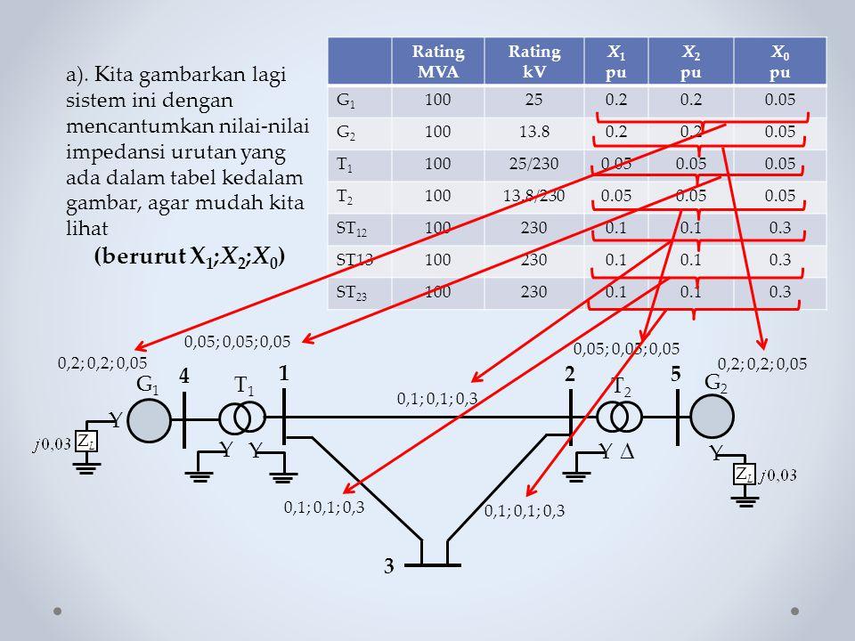a). Kita gambarkan lagi sistem ini dengan mencantumkan nilai-nilai impedansi urutan yang ada dalam tabel kedalam gambar, agar mudah kita lihat (beruru