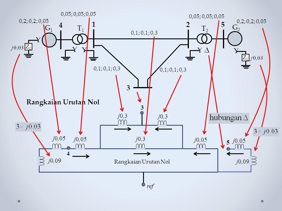 Rangkaian Urutan Nol Y ZLZL Y  G1G1 Y 4 1 25 Y T1T1 T2T2 G2G2 Y ZLZL 3 0,1; 0,1; 0,3 0,05; 0,05; 0,05 0,2; 0,2; 0,05 j0,3 5 j0,05 j0,09 j0,05 ref 3 4