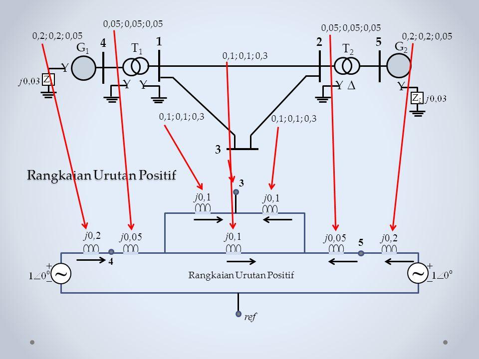 Rangkaian Urutan Positif Y ZLZL Y  G1G1 Y 4 1 25 Y T1T1 T2T2 G2G2 Y ZLZL 3 0,1; 0,1; 0,3 0,05; 0,05; 0,05 0,2; 0,2; 0,05 3 j0,1 5 j0,2 j0,05 j0,2 ref
