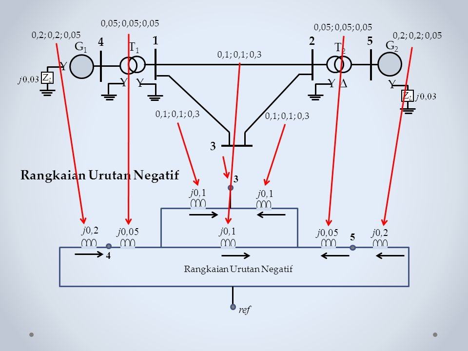Rangkaian Urutan Negatif Y ZLZL Y  G1G1 Y 4 1 25 Y T1T1 T2T2 G2G2 Y ZLZL 3 0,1; 0,1; 0,3 0,05; 0,05; 0,05 0,2; 0,2; 0,05 3 j0,1 5 j0,2 j0,05 j0,2 ref