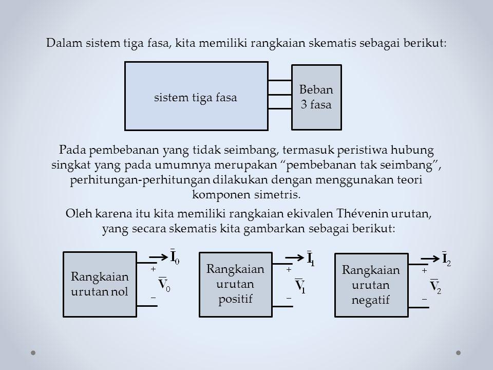 Hubung Singkat Tiga Fasa ke Tanah Hubung singkat tiga fasa dapat digambarkan sebagai berikut: Hubung singkat tiga fasa ke tanah secara umum digambarkan terjadi melalui impedansi Z f walaupun impedansi ini belum tentu ada.
