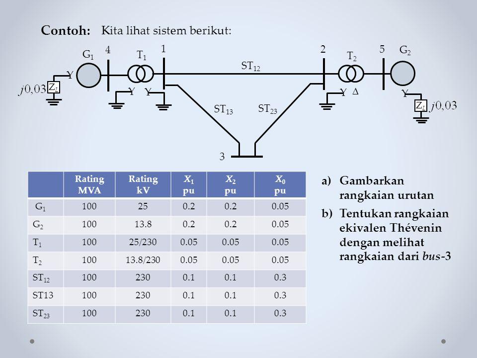Contoh: Kita lihat sistem berikut: Y ZLZL Y  G1G1 Y 4 1 25 Y T1T1 T2T2 G2G2 Y ZLZL 3 ST 12 ST 13 ST 23 Rating MVA Rating kV X 1 pu X 2 pu X 0 pu G 1