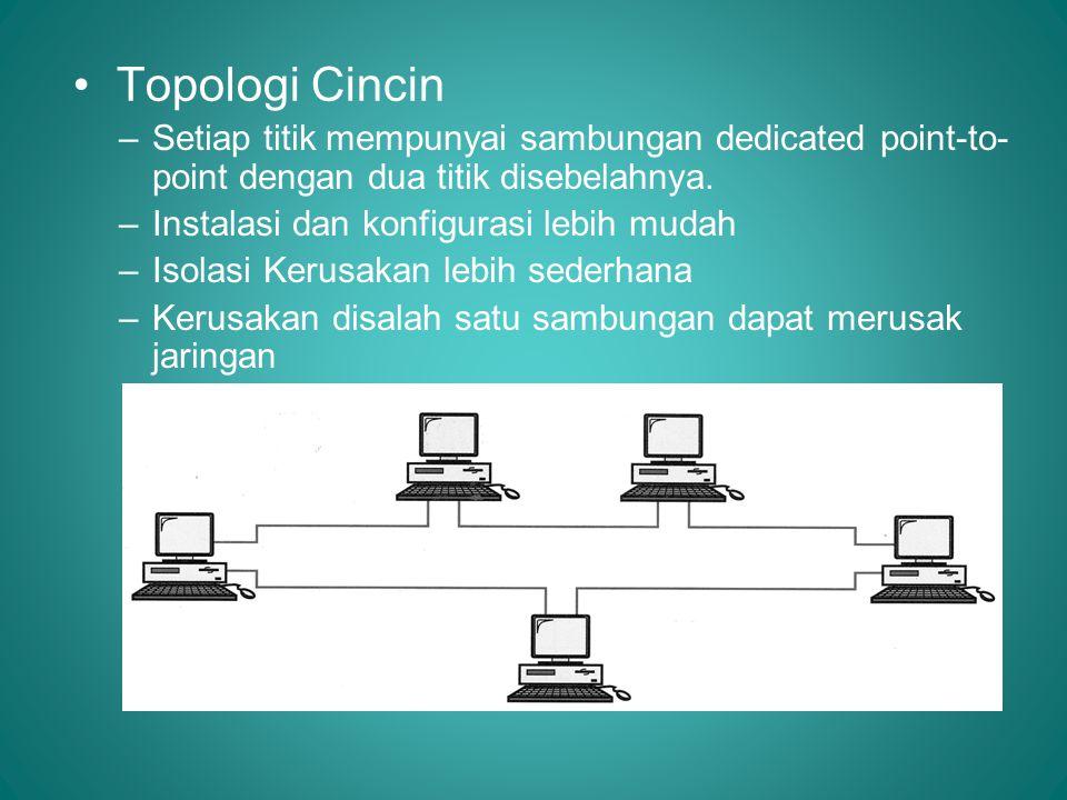 • Topologi Cincin –Setiap titik mempunyai sambungan dedicated point-to- point dengan dua titik disebelahnya. –Instalasi dan konfigurasi lebih mudah –I