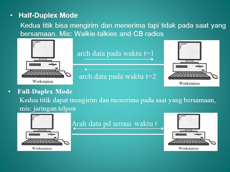 •Half-Duplex Mode Kedua titik bisa mengirim dan menerima tapi tidak pada saat yang bersamaan. Mis: Walkie-talkies and CB radios • Full-Duplex Mode Ked