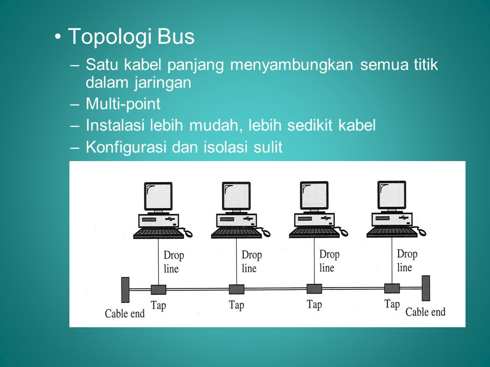 • Topologi Bus –Satu kabel panjang menyambungkan semua titik dalam jaringan –Multi-point –Instalasi lebih mudah, lebih sedikit kabel –Konfigurasi dan