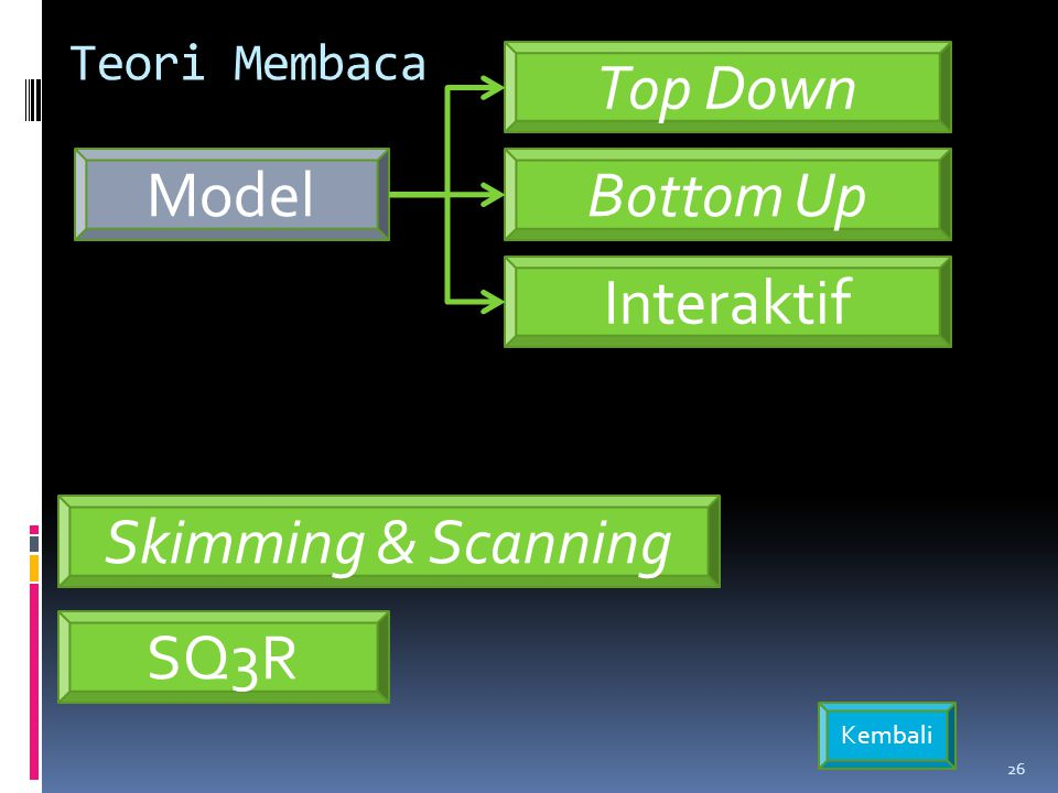 Model Top Down Bottom Up Interaktif Teori Membaca 26 SQ3R Skimming & Scanning Kembali