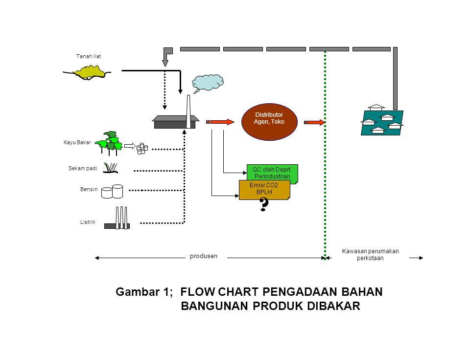 Kayu Bakar Distributor Agen, Toko Gambar 1; FLOW CHART PENGADAAN BAHAN BANGUNAN PRODUK DIBAKAR Listrik Bensin produsen Kawasan perumakan perkotaan Sek