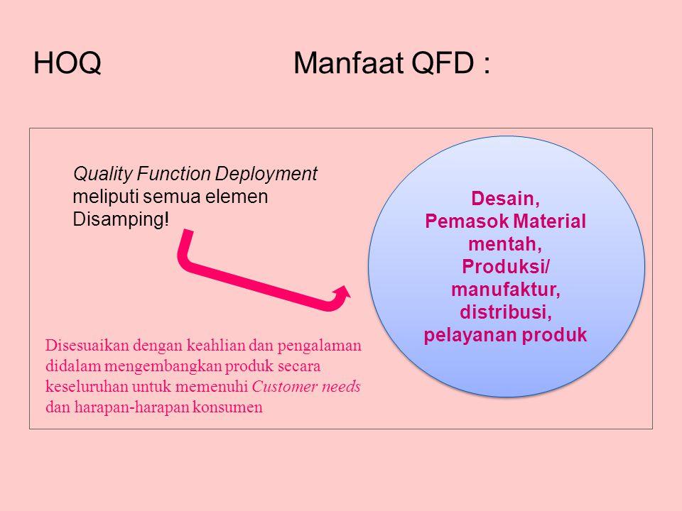 Manfaat QFD : HOQ Desain, Pemasok Material mentah, Produksi/ manufaktur, distribusi, pelayanan produk Desain, Pemasok Material mentah, Produksi/ manufaktur, distribusi, pelayanan produk Quality Function Deployment meliputi semua elemen Disamping.