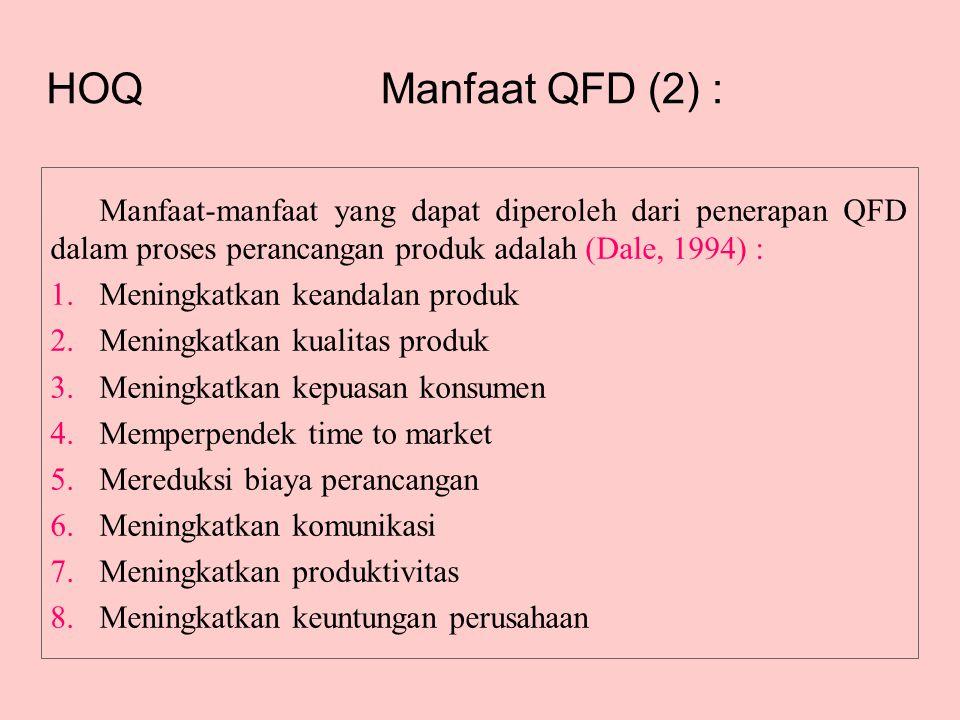 Manfaat QFD (2) : Manfaat-manfaat yang dapat diperoleh dari penerapan QFD dalam proses perancangan produk adalah (Dale, 1994) : 1.Meningkatkan keandalan produk 2.Meningkatkan kualitas produk 3.Meningkatkan kepuasan konsumen 4.Memperpendek time to market 5.Mereduksi biaya perancangan 6.Meningkatkan komunikasi 7.Meningkatkan produktivitas 8.Meningkatkan keuntungan perusahaan HOQ