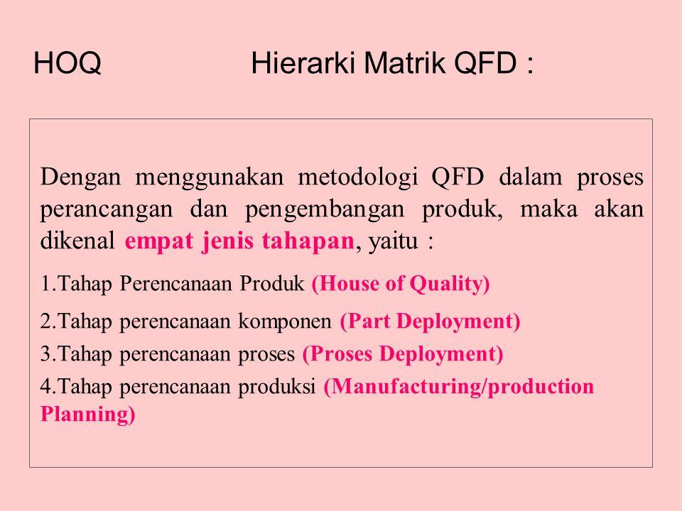 Hierarki Matrik QFD : Dengan menggunakan metodologi QFD dalam proses perancangan dan pengembangan produk, maka akan dikenal empat jenis tahapan, yaitu : 1.Tahap Perencanaan Produk (House of Quality) 2.Tahap perencanaan komponen (Part Deployment) 3.Tahap perencanaan proses (Proses Deployment) 4.Tahap perencanaan produksi (Manufacturing/production Planning) HOQ
