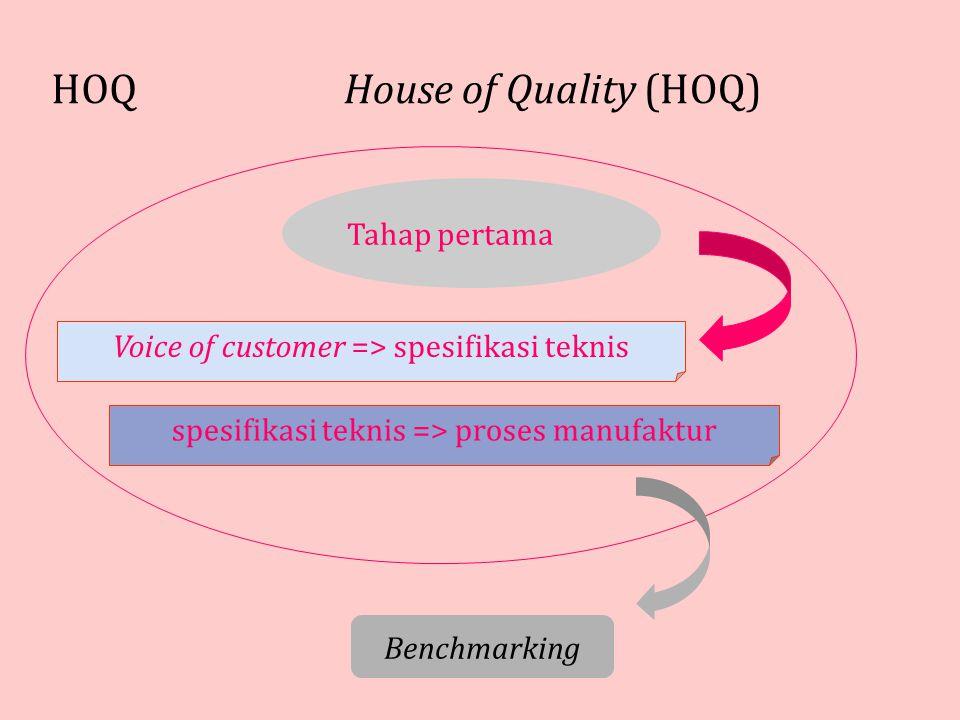 House of Quality (HOQ) HOQ Tahap pertama Voice of customer => spesifikasi teknis Benchmarking spesifikasi teknis => proses manufaktur