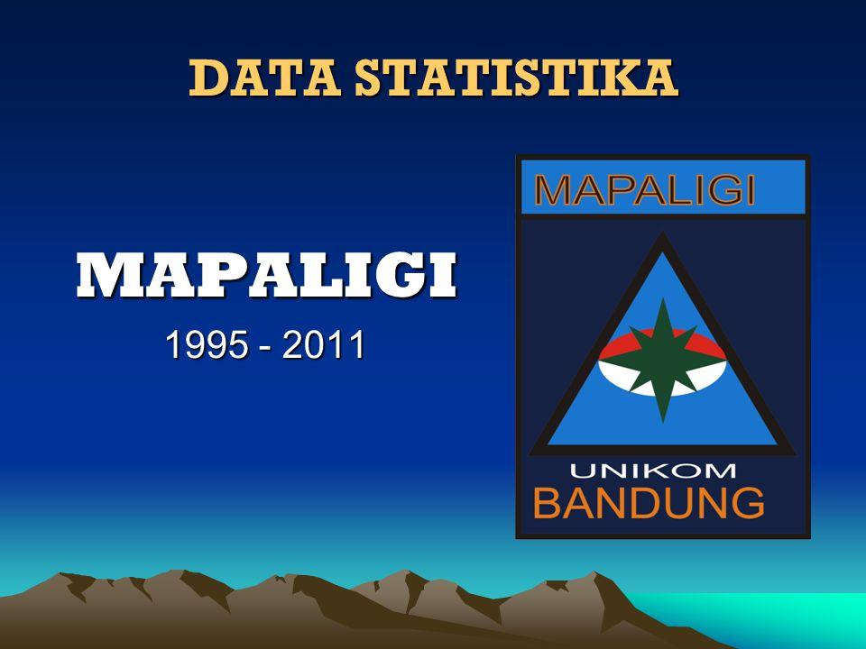 Sejarah MAPALIGI •MAPALIGI Berdiri pada tgl 6 Desember 1995 •Merupakan Wadah Unit Kegiatan Mahasiswa di bidang Kegiatan Alam Terbuka •Bernaung Dibawah Lembaga Universitas Komputer Indonesia