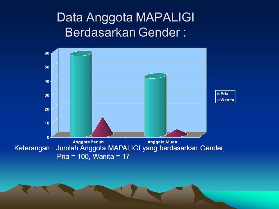 Data Anggota MAPALIGI Berdasarkan Gender : Keterangan : Jumlah Anggota MAPALIGI yang berdasarkan Gender, Pria = 100, Wanita = 17